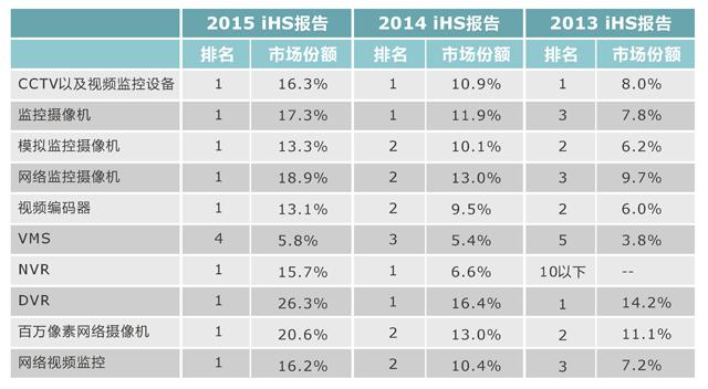海康威视连续四年蝉联全球视频监控第一_中国